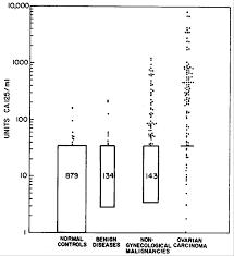 Ca 125 Levels Chart A Radioimmunoassay Using A Monoclonal Antibody To Monitor