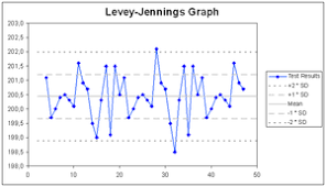 Trend And Shift Of Data In Levey Jennings Chart Laboratory Quality Control Wikipedia