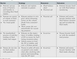 Fluid Balance Chart Nursing Improving The Accuracy Of Fluid Intake Charting Through
