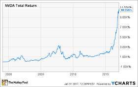 Starbucks Stock Price Chart 2 Stocks That Turned 10 000 Into 1 Million The Motley Fool