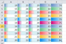 Excel In Cell Bar Chart Single Cell Graphs And Charts