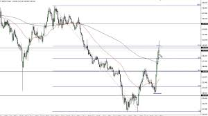 Gbp Jpy Chart Investing Gbp Jpy Technical Analysis For October 18 2019 By Fxempire