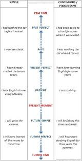 English Tenses Timeline Chart Learn English Tenses Charts