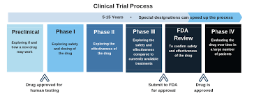 Phase 3 Clinical Trial Flow Chart Phase 3 Clinical Trials Opening For Hepatitis Delta Patients