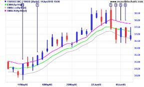 Yahoo Finance Moving Average Charts Incredible Charts Moving Average High And Low