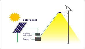 How Solar Energy Works  Solar Street LightsSolar Light Project