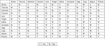 Sun And Moon Compatibility Chart Love Space This Is A Compatibility Chart That I Made This