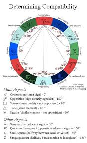 Astrology Compatibility Aspects Natal Chart Wheel