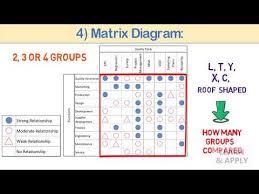 Matrix Diagram Six Sigma Study Guide
