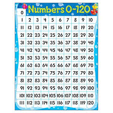 Counting Chart By Tens To 120