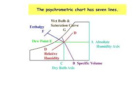 Absolute Humidity Chart Creativedotmedia Info
