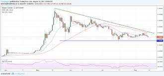 Cryptocurrency Btc Eth Xrp Bch Price Analysis August 13