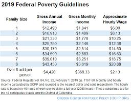 Federal Poverty Level 2019 Chart What Is Poverty Oregon Center For Public Policy