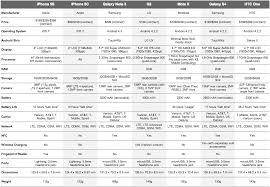 Spec Comparison Iphone 5s 5c Vs Galaxy Note 3 Vs Moto X