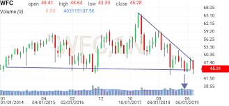 Wells Fargo Chart Wfc Investing Com