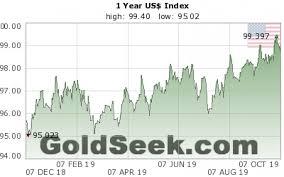 Us Dollar Index Chart 1 Year Historical Us Dollar Index Chart