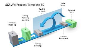 3d Animated Scrum Process Powerpoint Template