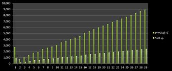 Ffxiv Xp Chart Ffxiv Xp Chart