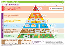 Diet Chart For Teenager Healthy Eating For Families Hse Ie