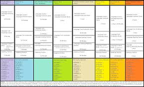 I Made A Language Study Schedule Template What