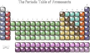 The Periodic Tale of Awesoments. You will note that BACON (Ba) is ...
