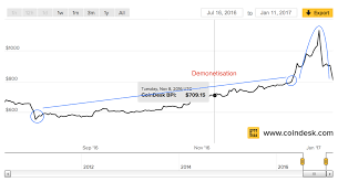 Bitcoin Increase Chart 2017 Current Bitcoin Price Rally Linked To Demonetization In India