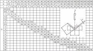 Punch Tonnage Chart Press Brake Bending Tonnage Chart Anhui Runbang Heavy Industry M