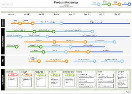 Project Roadmap Templates Product Roadmap Template Visio Technology Roadmap