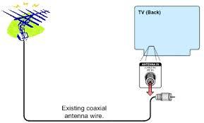 tv antenna rotor wiring diagram tv image wiring tv antenna rotator diagram wiring diagram for car engine on tv antenna rotor wiring diagram
