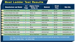 Ladder Ratings Chart Ladder Lessons Learned Boatus Foundation