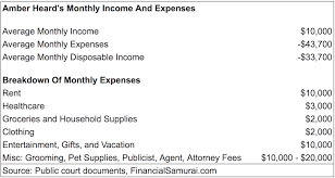Monthly Income And Expenses A Peek Inside A Celebritys Income And Spending Habits