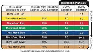 Resistance Bands Color Chart Theraband Professional Non Latex Resistance Bands The