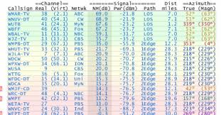 Atsc Frequency Chart The Ultimate Digital Tv Antenna Guide Grounded Reason