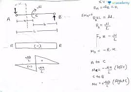 The final diagrams in such cases will be an assembly of sfd and bmd of all structural elements of the frame. Gate Ese Sfd Bmd For Couple Loading Offered By Unacademy
