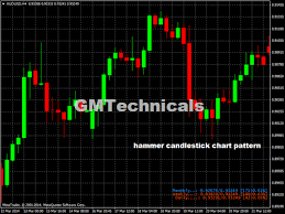 Aud Usd H4 Hammer Candlestick Chart Pattern Learning