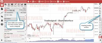 Tradesignal Online Renko Charting Software