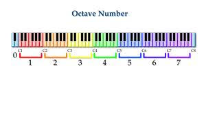 Piano Keys Chart With Numbers Piano Notes Chart For Beginners Printable Www