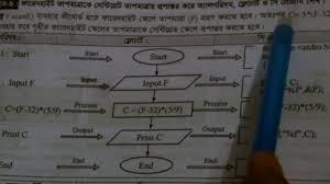 Celcius To Farenheit Conversion Chart Printable Algorithm Flow Chart C Program For Converting Both Fahrenheit To Centigrade