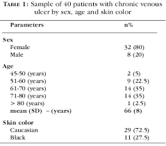 Venous Vs Arterial Insufficiency Chart Evaluation Of Arterial Circulation Using The Ankle Brachial