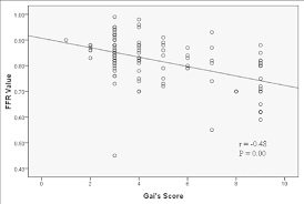 Gai Score Chart Correlation Between The Fractional Flow Reserve Value And