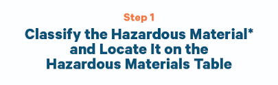 Dot Hazardous Materials Table Check The Box Getting Started With Shipping Hazmat Us Department