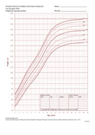 Down Syndrome Growth Chart Download Down Syndrome Weight Chart 365 Growth Charts Free To