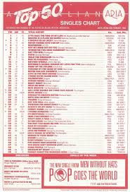 Australian Music Charts 2013 Chart Beats This Week In 1988 February 28 1988