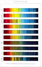 Spectrum Chart Color Multi Color Chart Spectrum Vintage Printable