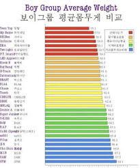 Korean Weight Chart K Gongju Average Weight Of K Pop Boy Groups Unveiled