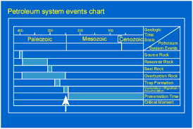 Petroleum System Event Chart Thermal History Reconstruction In Hydrocarbon Exploration