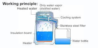 portable water filter diagram. 1 2 3 Portable Water Filter Diagram
