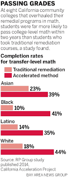 Las Positas Math Flow Chart California Community Colleges Turning Away From Remedial Classes
