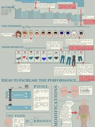olympic swimming pool diagram. Olympic Swimming 2012: Faster, Better, Stronger Infographic Olympic Pool Diagram