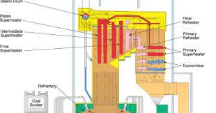 boiler economizer related keywords suggestions boiler economizer wiring diagram additionally steam boiler